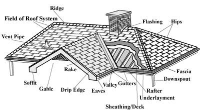 Roofing Terminology on commercial construction plans